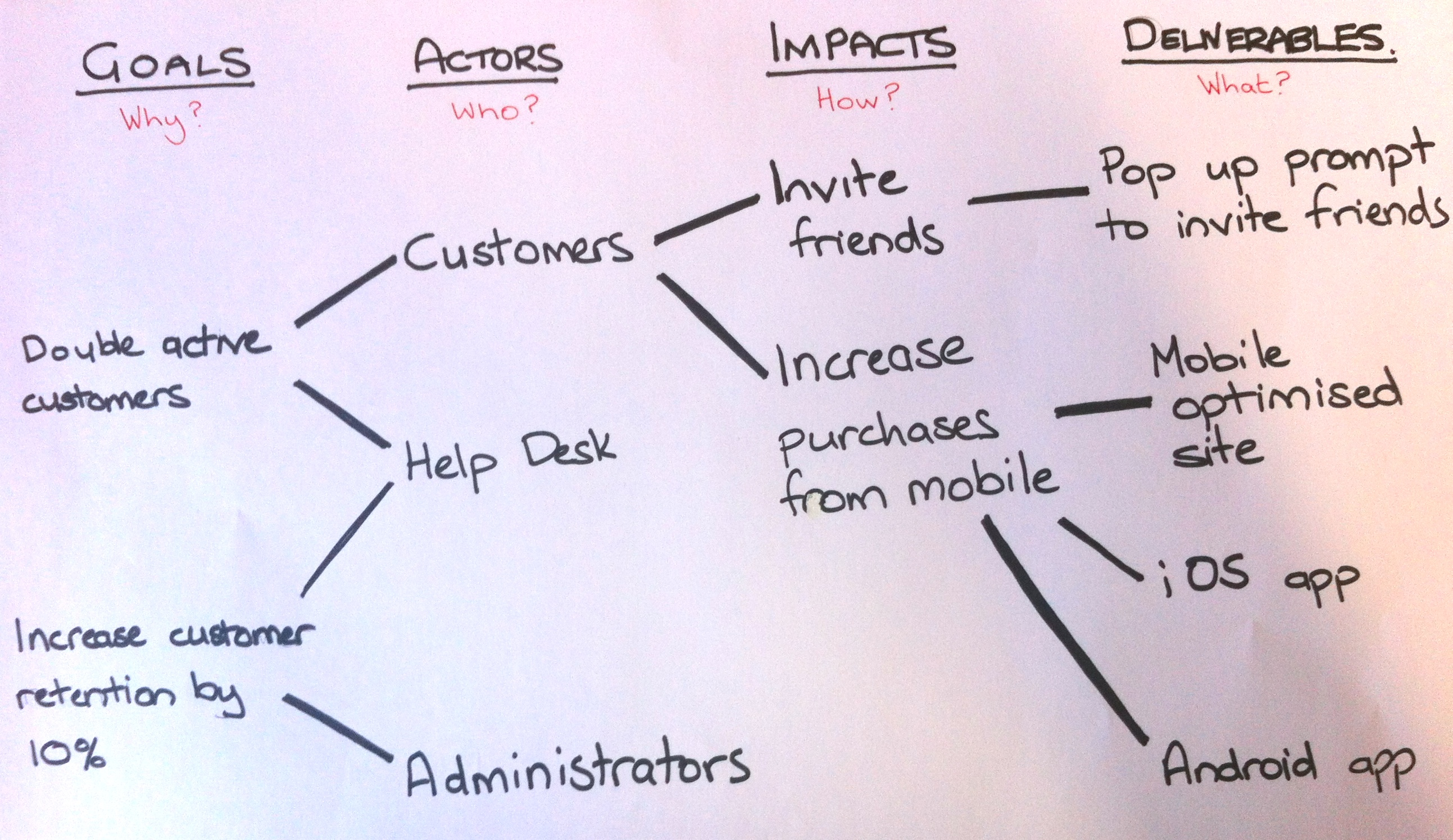 Example impact map
