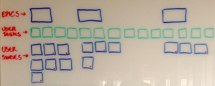 An outline on a whiteboard of the structure you use when doing a user story mapping exercise.