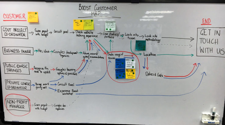 Boost home page design sprint map.
