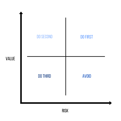 Quadrants showing how you can factor risk into prioritisation. Value in on the Y axis, Risk on the x axis.