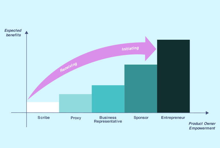 Graph showing how stakeholders in Scrum can empower the Product Owner - more empowerment gives more benefits.