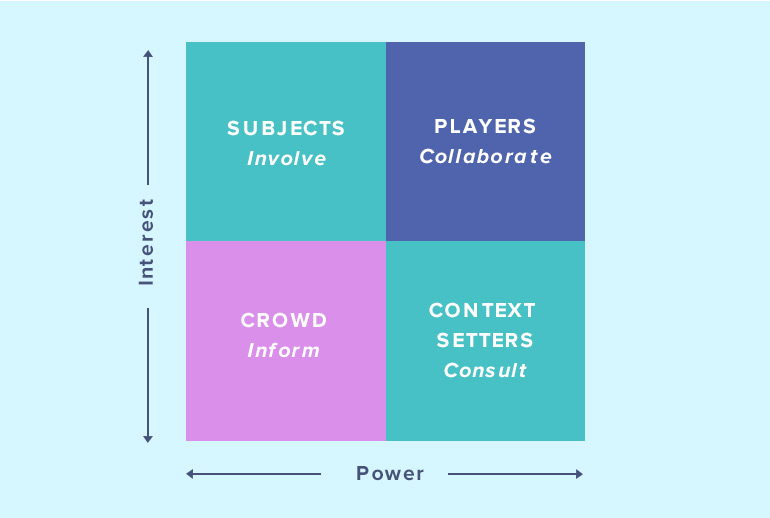 Grid showing how to engage with stakeholders in Scrum based on interest and power.
