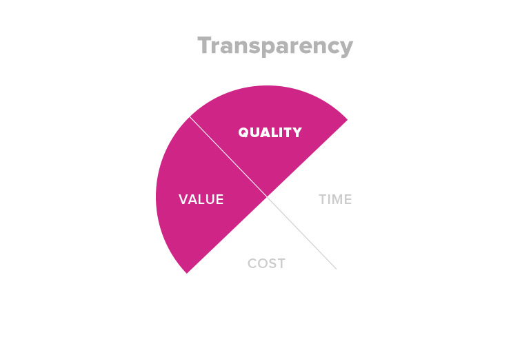 Pie diagram showing how Agile transparency reduces project risk mainly in two areas, quality and value.