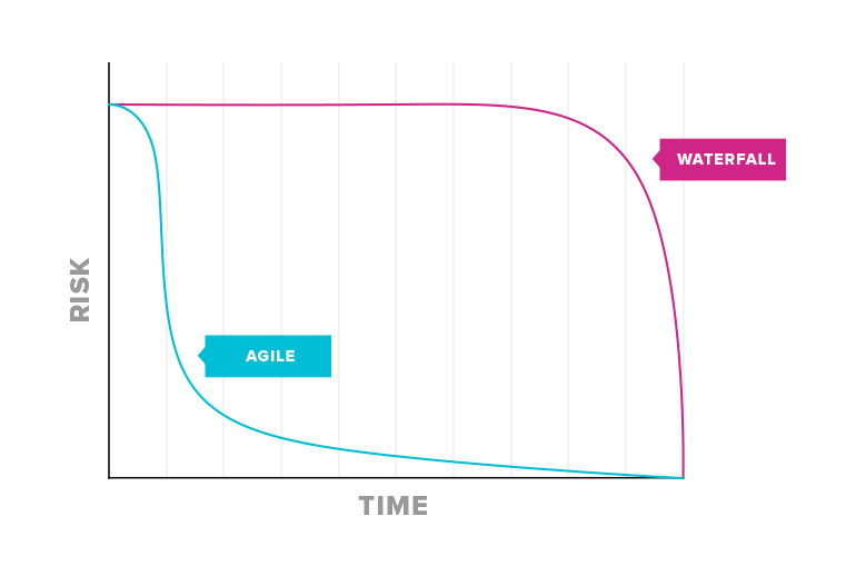 Simplified line graph comparing the risk profile of Agile and Waterfall projects. With Agile risk falls early, with Waterfall it lasts until late.