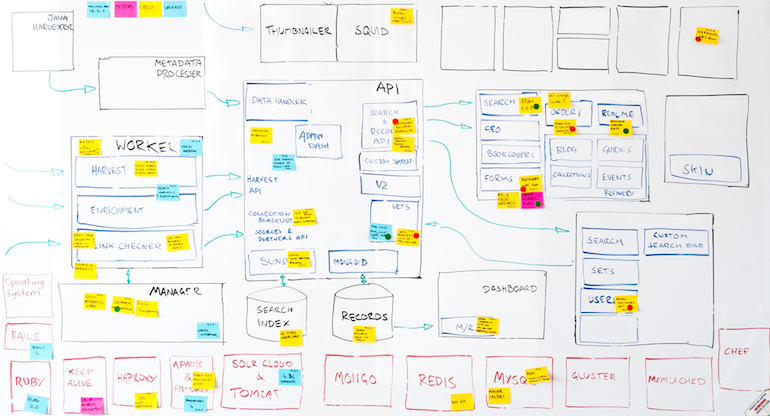 The System Board — essentially a block diagram on a whiteboard — gave risk transparency to the teams and the product owner.