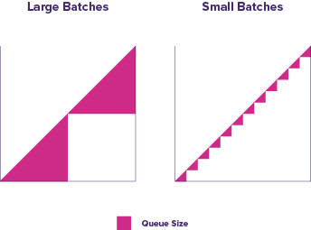 Two graphs showing that queue size is bigger when batch size is bigger. Based on graphs in The Principles of Product Development Flow by Don Reinertsen.