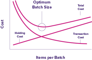 Graph showing the optimum batch size when transaction cost and holding cost are combined.