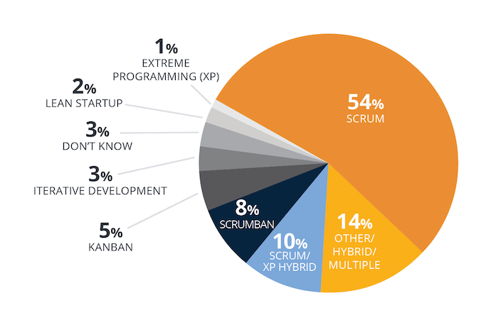 Pie chart showing that pure XP projects make up 1% of Agile projects. Chart from the CollabNet VersionOne 13th annual State of Agile report https://stateofagile.com/