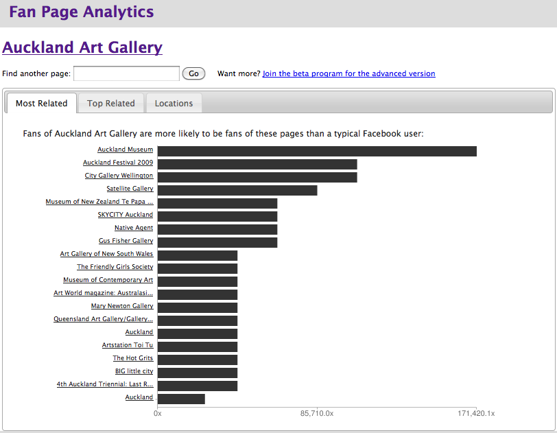 Auckland Art Gallery fans analysed by Fan Page Analytics