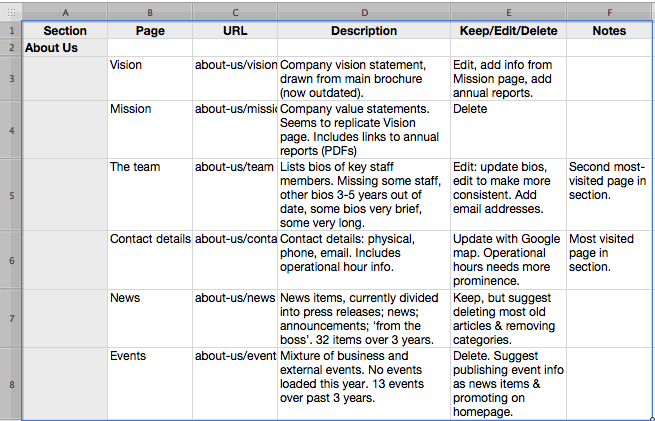 Content audit spreadsheet