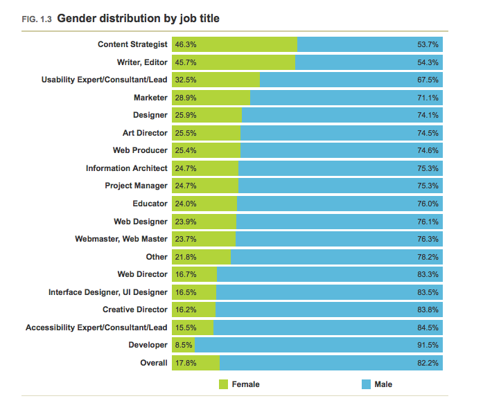 A List Apart survey results: Job distribution by gender