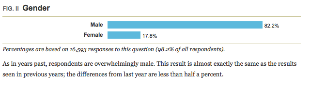 A List Apart survey results: Gender