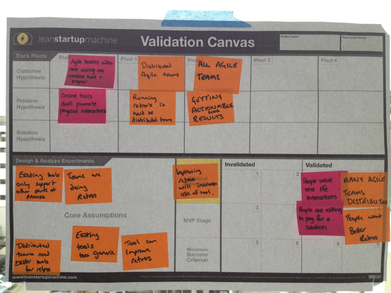 The validation canvas for our product research