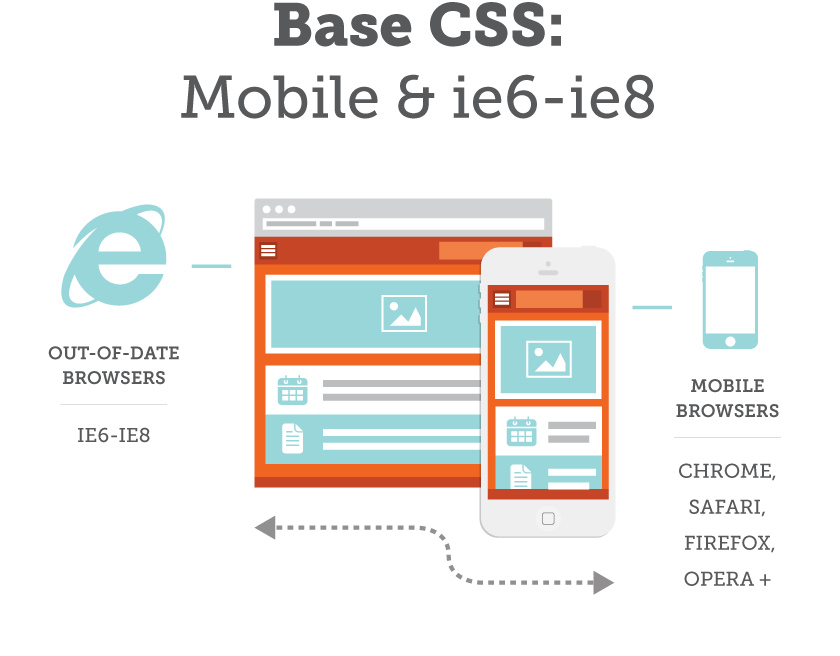 Base CSS – Fluid Layout