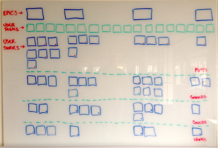 A whiteboard outline of a user story map showing how you prioritise user stories.