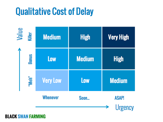 How to estimate Cost of Delay with a 3 by 3 matrix with Value on Y axis and Urgency on X axis.