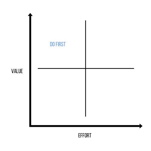 Quadrants showing how you can factor risk into prioritisation. Value in on the Y axis, Effort on the x axis.