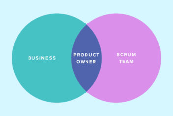 Venn diagram showing the Product Owner is the intersection between the Scrum Team and business stakeholders in Scrum.