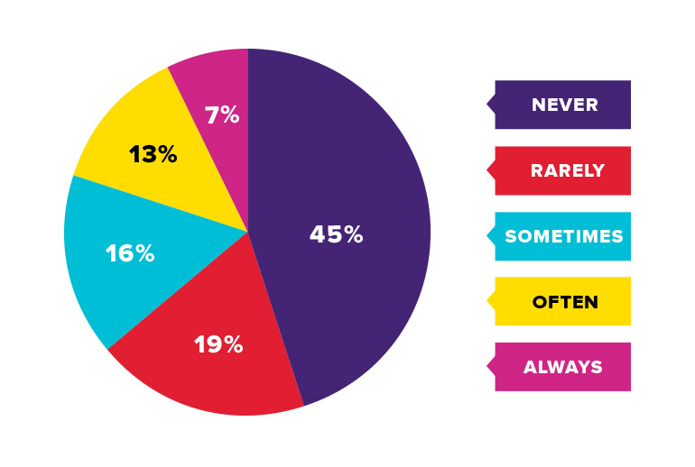 Pie chart showing use of enterprise software features: 45% never, 19% rarely, 16% sometimes, 13% often, 7% always.