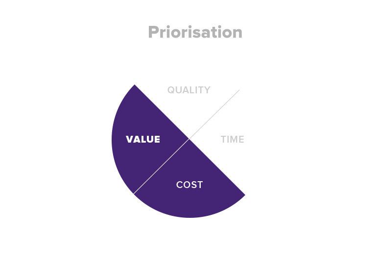 Agile prioritisation in the Agile risk management model. Prioritisation is a key approach for managing and mitigating the risks to value and cost.