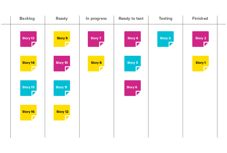 A sketch of a basic Kanban-style board. It shows stories in columns labelled Backlog, Ready, In Progress, Ready to Test, Testing and Finished.