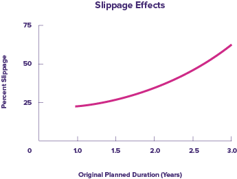 Line graph showing increase in project slippage as original planned duration increases. Based on graph in The Principles of Product Development Flow by Don Reinertsen.