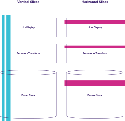 Diagram illustrating vertical slices vs. horizontal slices of a system with three architectural layers: Data, Services and User Interface (UI).