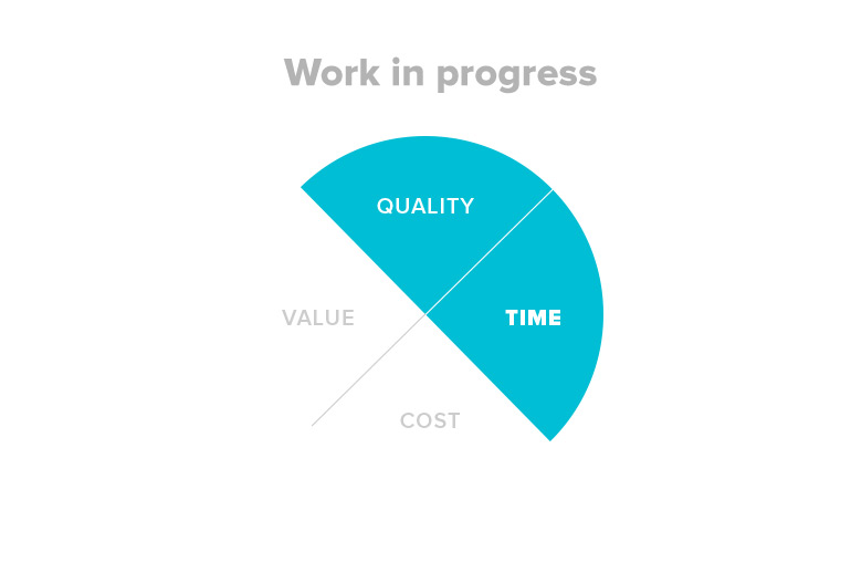 Pie diagram showing that limiting work in progress reduces project risks around quality and time.