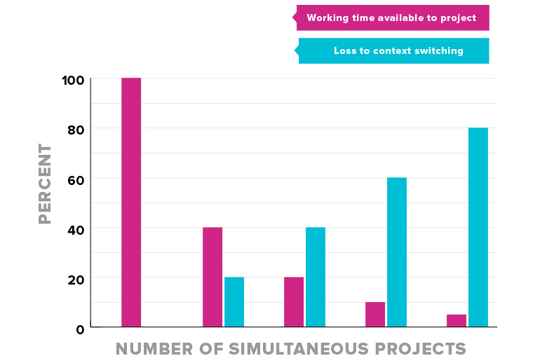 Bar graph showing that the loss of working time due to context switching increases as the number of simultaneous projects increases.