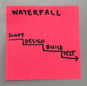 Post-it illustrating the Waterfall process in which work is passed from one stage to the next, running through Scope, Design, Build and Test phases.