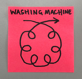 Post-it illustrating the Washing Machine process - a series of smaller iterative loops within a larger iterative loop.