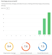 Screenshot showing TinyPulse Team Happiness rating of 9.4.