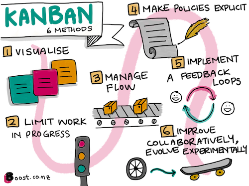 Illustration showing the six methods of Kanban.