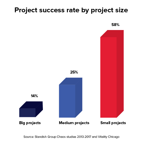 Graph showing project success rates by project size. The rates are: Large: 14%, Medium: 25%, Small: 58%