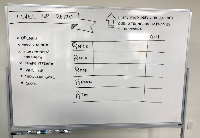 Whiteboard drawn up with the Individual strengths retro outcomes, agenda and a table with columns for the team members, their strengths and goals.