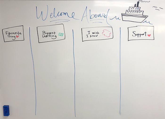 Welcome aboard retrospective whiteboard whiteboard with a Welcome Aboard heading and four columns: Favourite thing, Biggest learning, I wish I knew, and Support.