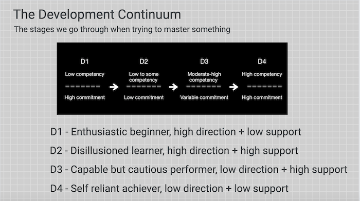 A Jam board showing the stages of the development continuum as detailed in 2. Introduce the development continuum.